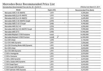 ใบราคา Mercedes-Benz