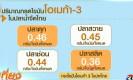 ประโยชน์กรดไขมันโอเมก้า 3 ในปลาไทย