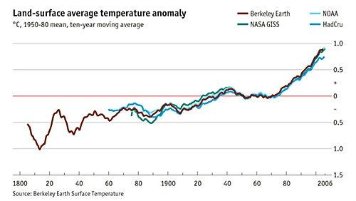 โลกร้อนขึ้นจริงหรือเปล่า