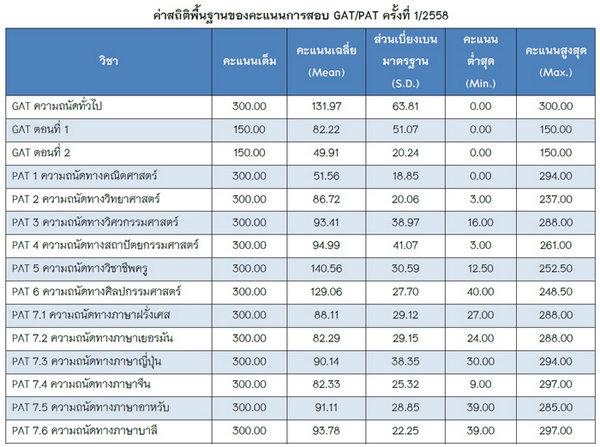 สทศ.เผยผลสอบ GAT / PAT ครั้งที่ 1/58 คะแนนเฉลี่ยลดลง ต่ำสุด 0 คะแนน