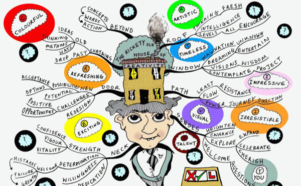 วิธีการเขียน Mind Mapping แผนภูมิความคิด