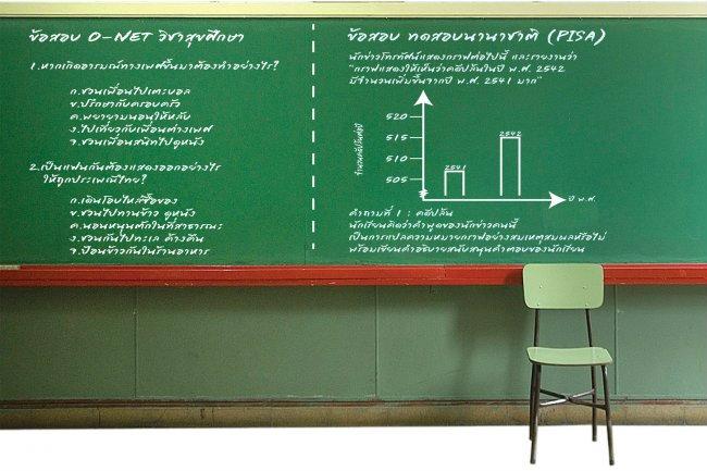 ชี้คะแนนโอเน็ตตกต่ำ เพราะข้อสอบกับการเรียนการสอนสวนทางกัน
