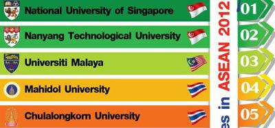 10 อันดับมหาวิทยาลัยในอาเซียน โดย QS 2012-2013