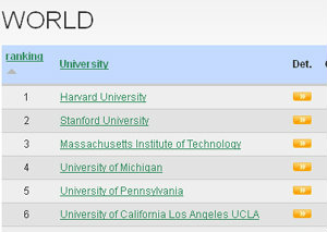 อันดับมหาวิทยาลัยโลก 2013 จุฬาฯ ติด 1 ใน 200