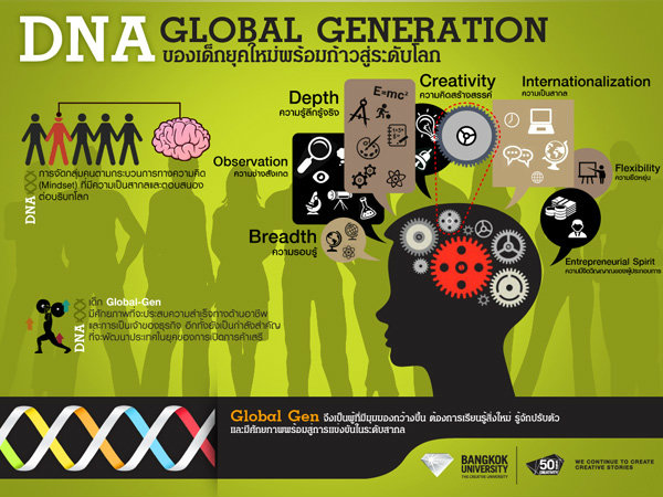 มหาวิทยาลัยกรุงเทพรุกหลักสูตรปริญญาตรี 2 ภาษา ชี้แนวทาง Global Gen 3มิติ สู่วิถีอาเซียน