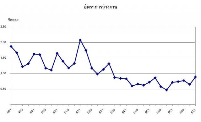 """แรงงานไทยในบริบทใหม่ """"การเรียนสายอาชีพเพื่อชาติ"""""""