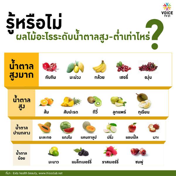 รู้หรือไม่ผลไม้อะไรระดับน้ำตาลสูง-ต่ำเท่าไร
