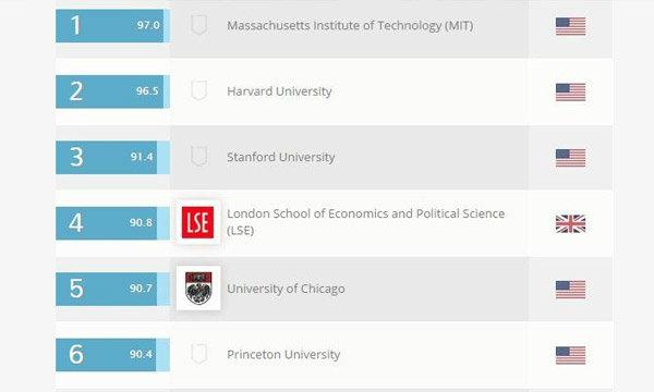 20 สุดยอดมหาวิทยาลัยดังของโลกสอนเศรษฐศาสตร์
