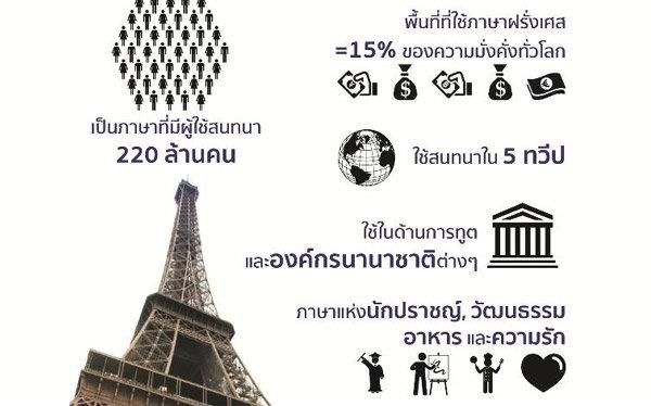 บทบาทภาษาฝรั่งเศสในประเทศไทย