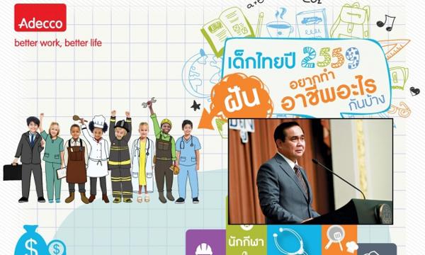 ผลสำรวจอาชีพในฝันเด็กไทยปี59 แพทย์ครองแชมป์