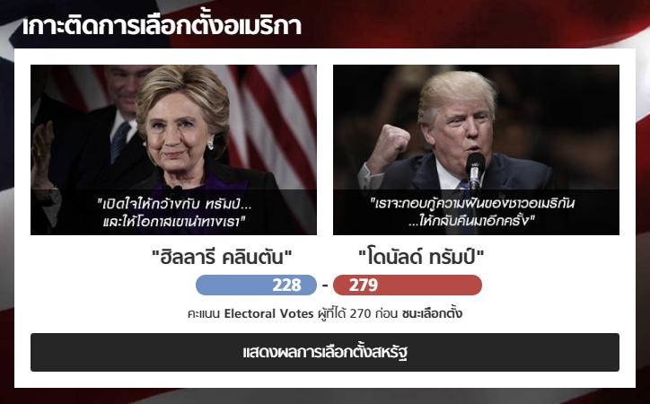 Sanook! เผยคนไทยสนใจข่าวเลือกตั้งสหรัฐฯ วันเดียวมียอดผู้ชมสูงทะลุ 1.6 ล้านครั้ง