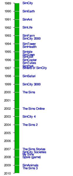 เกมส์ The Sims