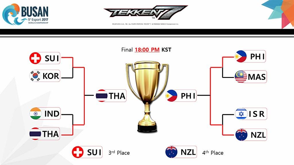 Esports World Championship