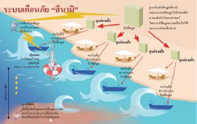 การสร้างระบบเตือนภัยจากคลื่นสึนามิในมหาสมุทรแปซิฟิก