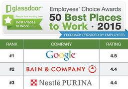 เปิดโผ 10 บริษัทด้านเทคโนโลยีที่น่าทำงานด้วยที่สุดในปี 2015