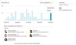 LinkedIn เปิดตัว Premium Insights เช็คเรตติ้งตัวเองว่าเนื้อหอมในสายตาบริษัทหรือยัง