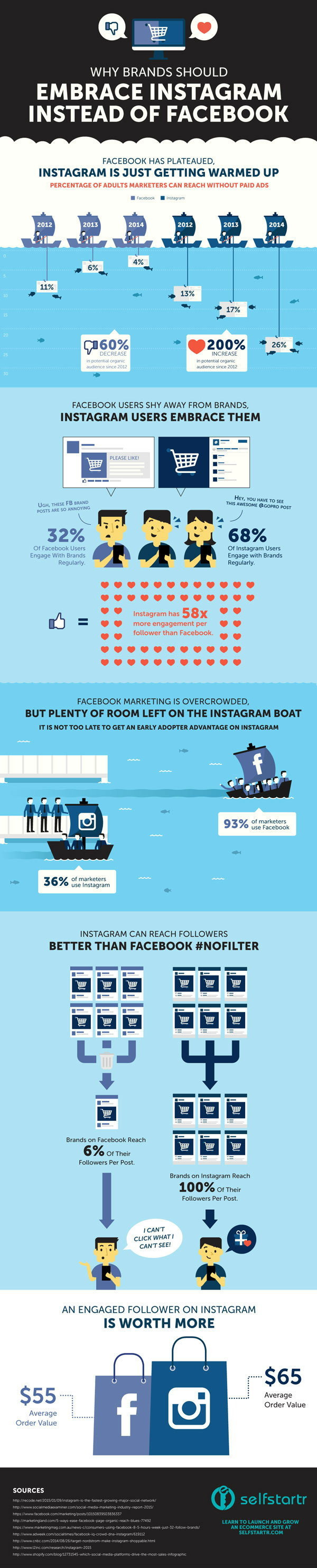 Why-Brands-Should-Embrace-Instagram-Instead-of-Facebook-INFOGRAPHIC-by-selfstartr