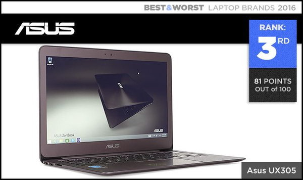 Best & Worst Laptop Brands 600 003.3