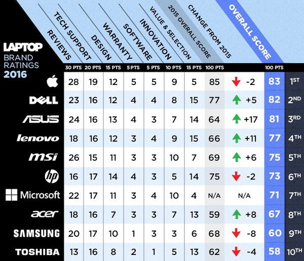 Best & Worst Laptop Brands 600 01