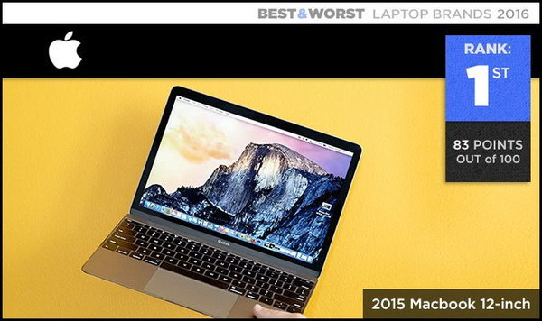 Best & Worst Laptop Brands 600 001.1