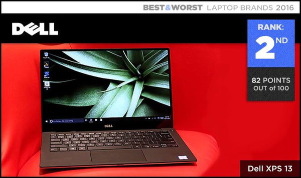 Best & Worst Laptop Brands 600 002.2