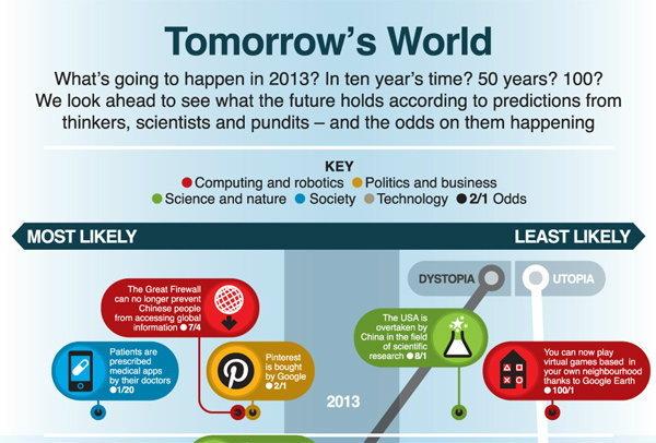 จะเกิดอะไรขึ้น ในอีก 150 ปีข้างหน้าบ้าง ?