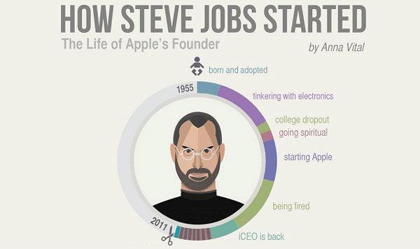 ภาพเดียวบอกได้ทั้งชีวิต กับภาพ Infographic บอกเล่าชีวิต Steve Jobs ใน 1 ภาพ เป็นอย่างไร มาดูกัน