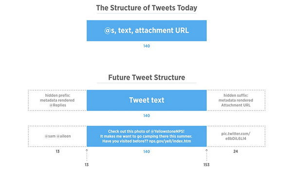 Twitter เตรียมยกเลิกการนับชื่อเมนชั่นและลิงค์ภาพในข้อความทวิต เริ่มใช้เดือนหน้า
