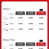 โปรโมชั่น iPhone จาก Truemove H