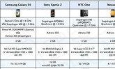 เทียบให้เห็น Galaxy S4 กับอีก 4 รุ่นท็อป