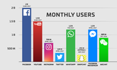 Facebook เฮ ยอดผู้ใช้ต่อเดือนพุ่งทะลุ 2 พันล้านรายแล้ว