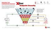 Trend Micro เปิดตัว XGen ระบบความปลอดภัยใหม่ล่าสุด