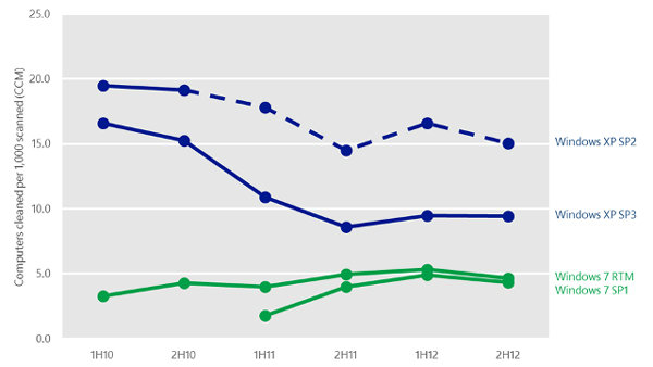 StatCounter Thailand OS Stats