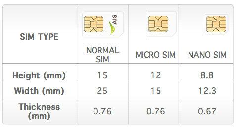 AIS และ dtac พร้อมให้บริการ Nano SIM แล้ว