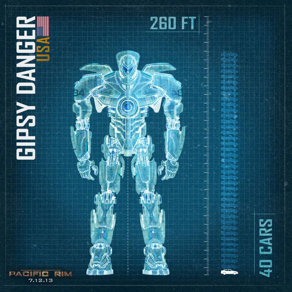 เผยโฉม Jaeger Scale Blueprint ของหุ่นยนต์ตัวต่างๆ ใน Pacific Rim