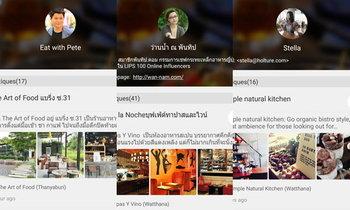 รู้จัก 6 Food Bloggers มาแรงแห่งยุค